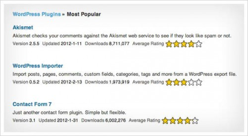 Most Popular plugins