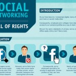 The Social Networking Bill of Rights [Infographic]