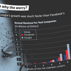 Facebook: Programmed for Revenue or Disaster?